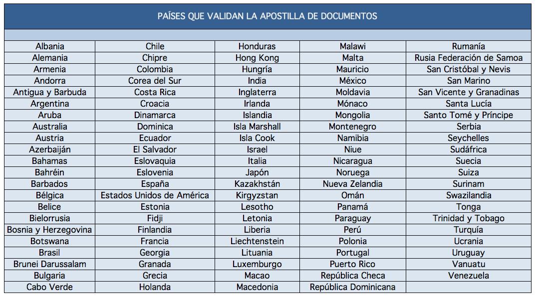 países que exigen apostillar documentos