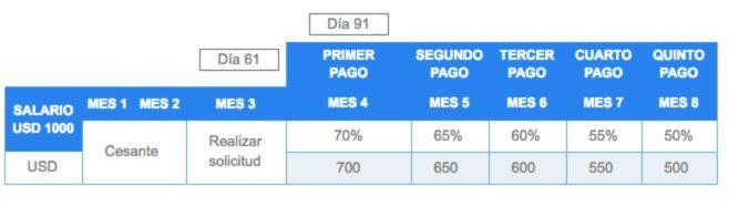 Tabla para calcular el pago del Seguro de Desempleo en Ecuador