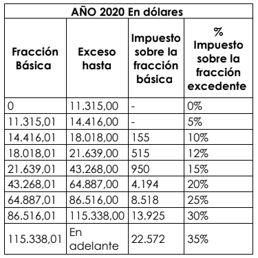Tabla de Impuesto a la Renta año fiscal 2020