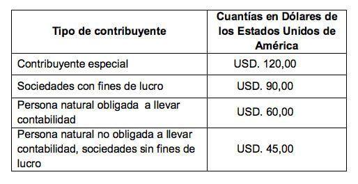 multas declaración tardía del IVA
