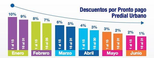 Descuentos pronto pago predial urbano Quito