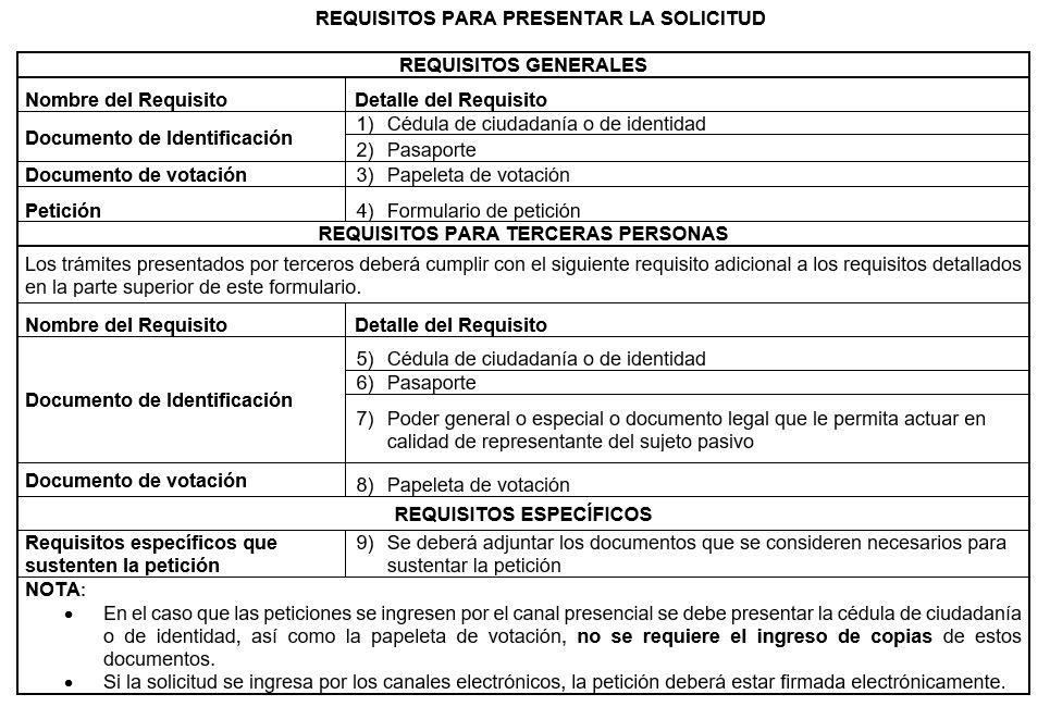Requisitos inclusion o exclusion Registro de Microempresas SRI